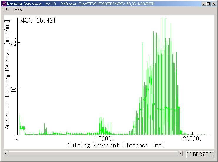 加工負荷を解析するモニタリングデータ