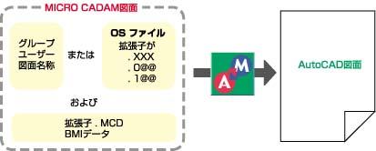 MC図面データをOSファイルとして指定可能