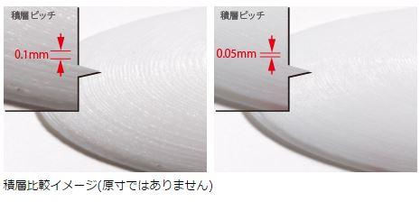 綺麗な造形を可能にする新規開発ヒーターヘッド